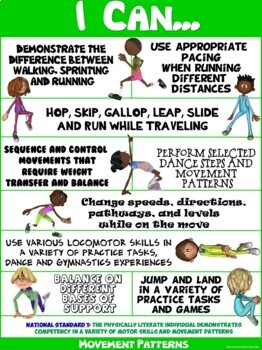"PE Poster: ""I Can"" Statements- Standard 1B: Competency in Movement Patterns"