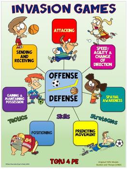 PE Poster: Teaching Games for Understanding (TGfU)- Invasion Games