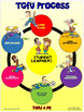 PE Poster: Teaching Games for Understanding (TGfU)- Process