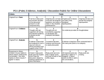 PEA (Point, Evidence, Analysis)  Discussion Rubric for Online Discussions