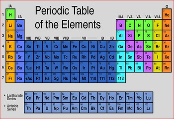 PERIODIC TABLE AND ELEMENTS CHEMISTRY POWERPOINT