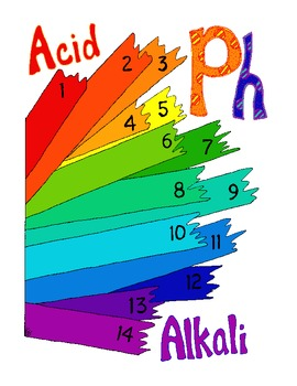 PH Worksheet Print Poster Chemistry Litmus Paper PDF Printable