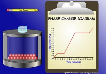 PHASE CHANGE DIAGRAM