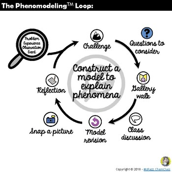 PHENOMODELING™ - Constructing a Model for Light