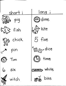 PHONICS TARGETS (long  /i/  word families) for FIRST GRADE ARTISTS