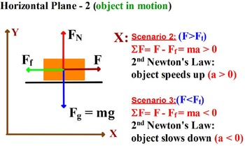 PHYSICS: FREE BODY DIAGRAM. HOW TO SHOW FORCES? Equations,