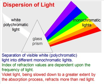 PHYSICS: OPTICS: Properties of Light: Reflection Refraction Test Prep Worksheets