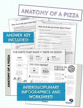 PIZZA BUNDLE! Area & Circumference, Proportions, & Interdisciplinary Infographic