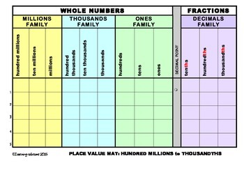 PLACE VALUE MAT - Millions to Thousandths - FREEBIE