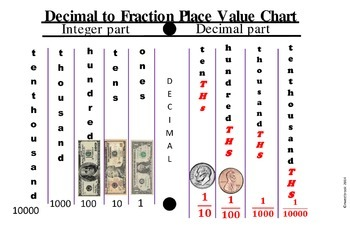 PLACE VALUE POSTER YET ANOTHER ONE!
