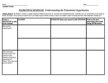 PLO - Palestine Liberation Organization - Graphic Organizer