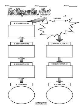 PLOT DIAGRAM Flow Chart