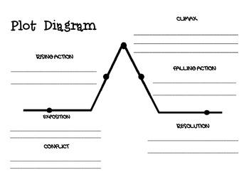 PLOT Notes Diagram