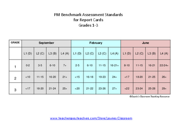 PM Benchmark Assessment Standards for Report Cards