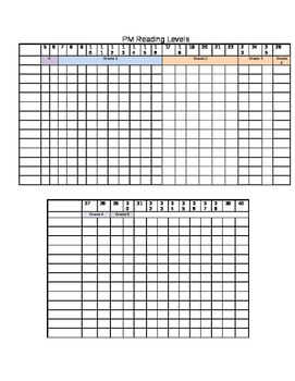 PM Benchmark and Associated Grade Reading Tracking Chart