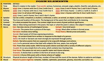 POEM WRITING: LESSON AND RESOURCES