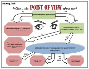 POINT OF VIEW Identification Flow Chart