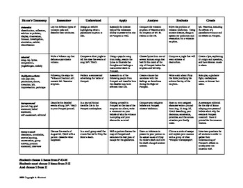 POMPEII:Activity Matrix using Bloom's Taxonomy Gardners Multiple Intelligences