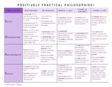 POSITIVELY PRACTICAL! PBIS Philosophies (SOAR MATRIX) (*AP Appropriate)