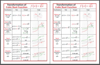 POSTER - Cubic Root Parent and Transformation
