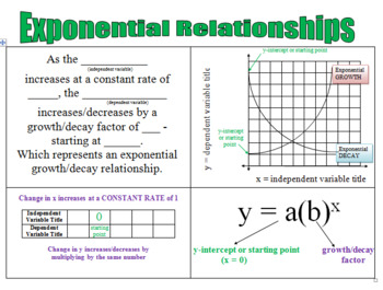 POSTER - EXPONENTIAL RELATIONSHIPS