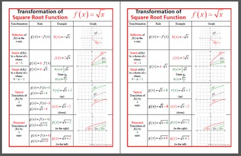 POSTER - Square Root Parent and Transformation