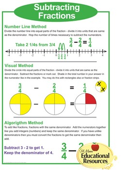 "MATH POSTER - Subtracting Fractions - 3 Methods - 24"" x 36"""