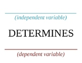 POSTER for INDEPENDENT & DEPENDENT VARIABLES