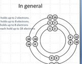PPT Lesson on drawing Bohr Atoms