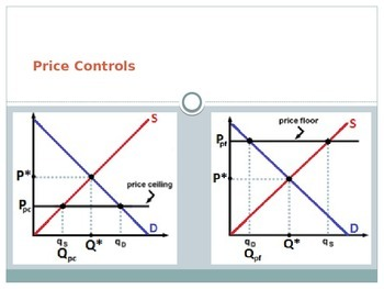 PPT - Price Controls