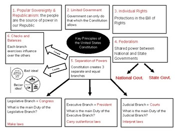 PPT on Principles of the Constitution