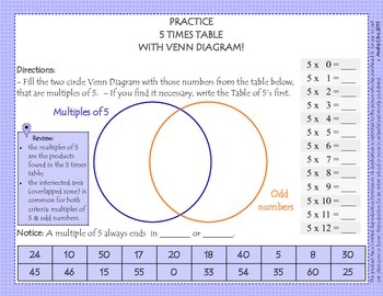 PRACTICE THE TIMES TABLES 0-12 & THE MULTIPLES THROUGH VENN DIAGRAMS!