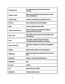PRAXIS Social Studies Test - 375+ Quick Review Facts