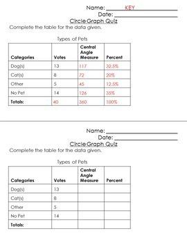 PERCENT Quizzes