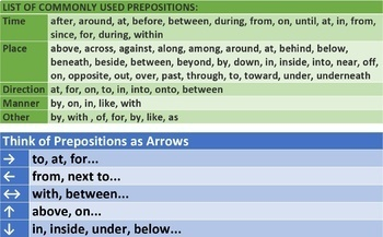 PREPOSITIONS: SCAFFOLDING NOTES - 5 HANDOUTS