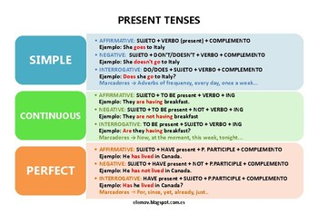 Present tenses chart english for spanish speakers tpt present tenses chart english for spanish speakers ccuart Images