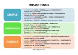 PRESENT TENSES CHART - ENGLISH FOR SPANISH SPEAKERS