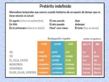 PRETERITO INDEFINIDO + VACACIONES