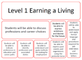 PROFESSIONS, EARNING A LIVING UNIT CURRICULUM (SPANISH)