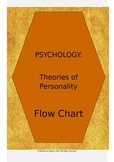 PSYCHOLOGY: Personality Theories Flowchart
