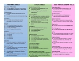 """PYP Approaches To Learning """"I Can"""" Statements"""