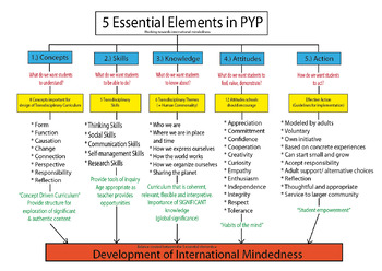 PYP Graphic Organiser (What PYP is about)