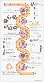 PYP Infographic