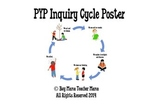 IB PYP Inquiry Cycle Poster for Elementary Classroom