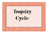 PYP - Inquiry Cycle Posters