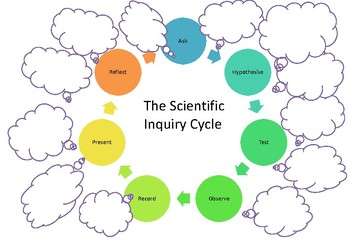 PYP Inquiry Pack