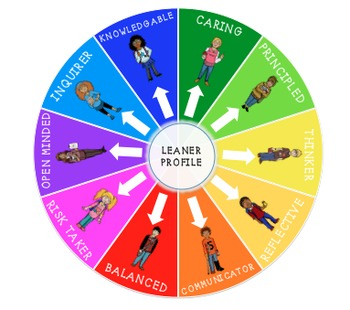 PYP Learner Profile Clip System with Pictures of Children