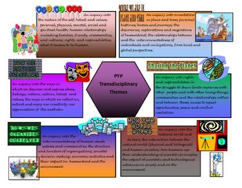 PYP Transdisciplinary themes poster
