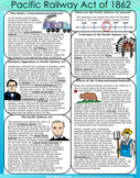 Pacific Railway Act Reading