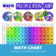 Page A Day Math MULTIPLICATION Series (facts 0-12)